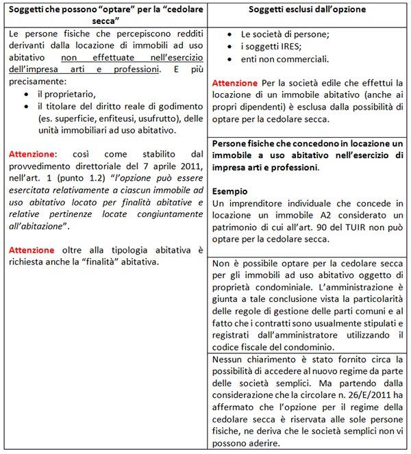 La cedolare secca ambiti di applicazione e aliquote d - Contratto locazione temporaneo cedolare secca ...