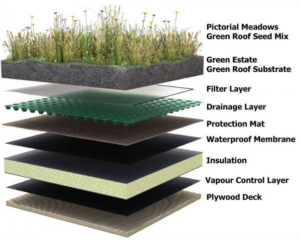 Coperture a verde le tecniche principali di realizzazione for Sezione tetto giardino