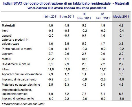 costi di costruzione aumentati del 3 6